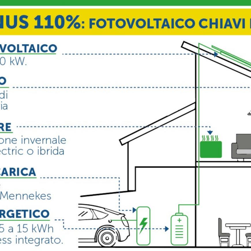 La nostra offerta FOTOVOLTAICO CHIAVI IN MANO per il Superbonus 110%